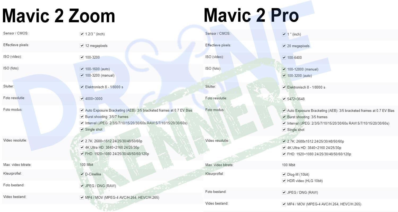 DJI Mavic 2 Pro VS Zoom - de verschillen